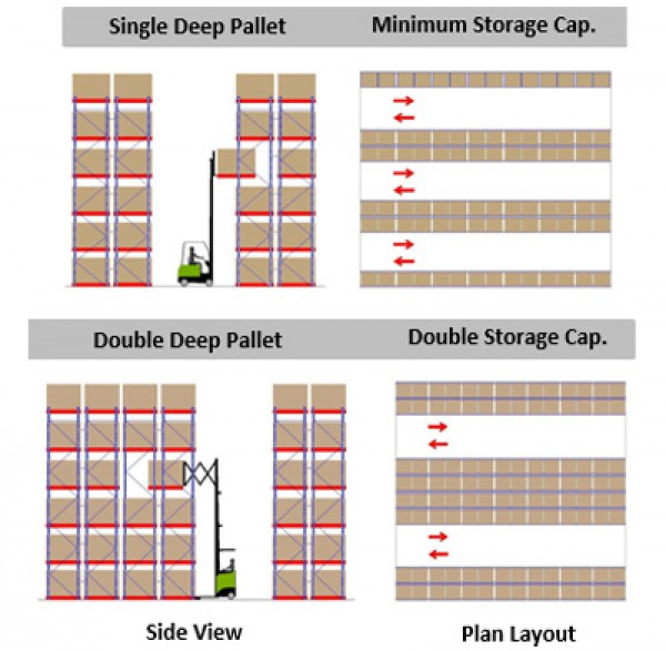 Selective Rack System